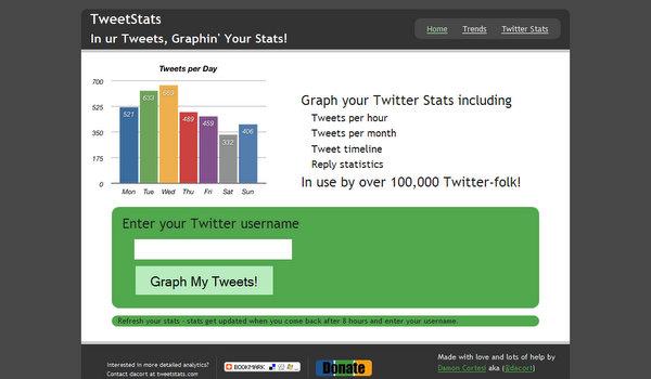 tweetstats.com