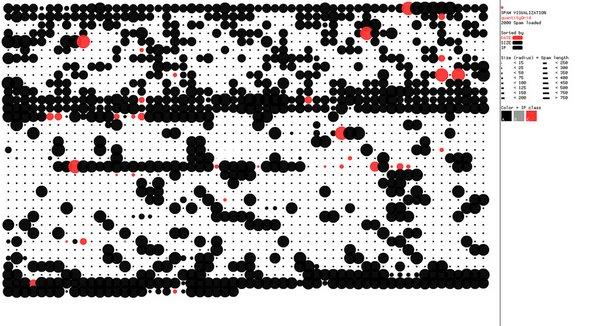 SpamVisualization.net-QuantityGrid